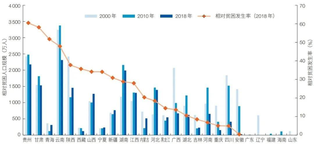 中国的贫困人口有多少_这事儿如果中国掉链子,世界就会露出它本来的丑陋真相