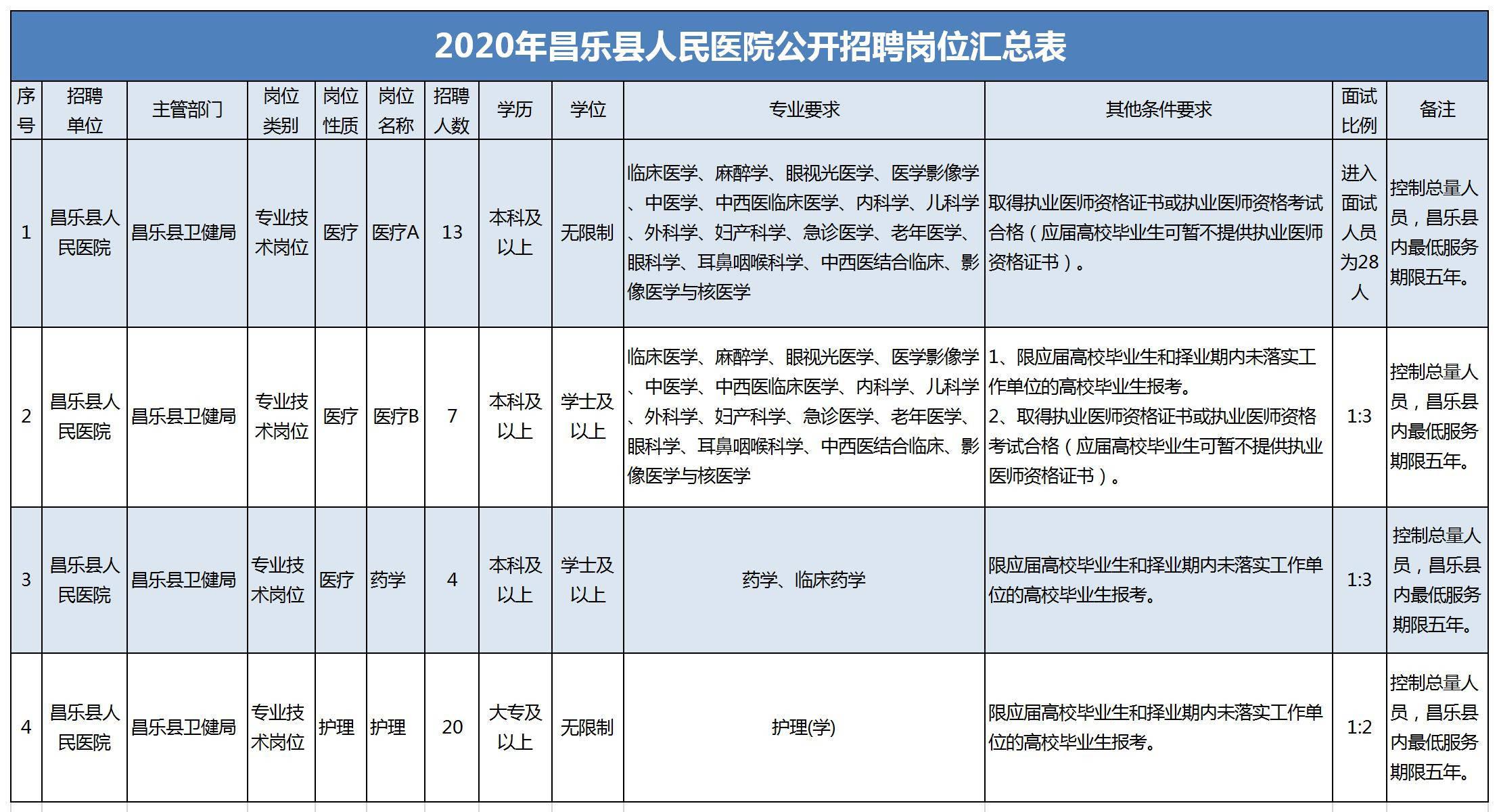 潍坊昌乐县人民医院招聘工作人员44人
