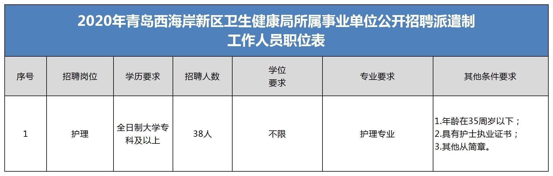 青岛西海岸新区卫生健康局所属事业单位公开招聘派遣制工作人员38人