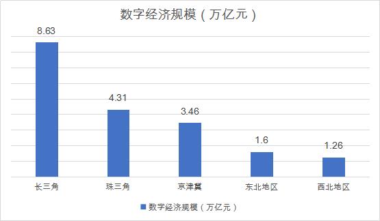 长三角2021年经济总量_2015中国年经济总量