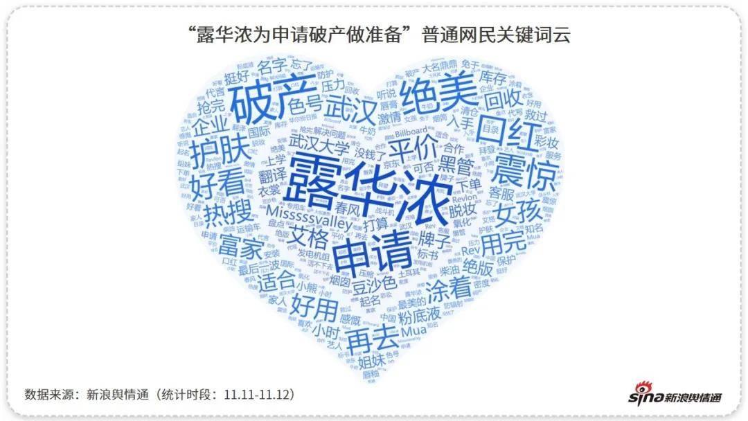 从破产到股价暴涨63%,「露华浓」被中国网友拯救了!