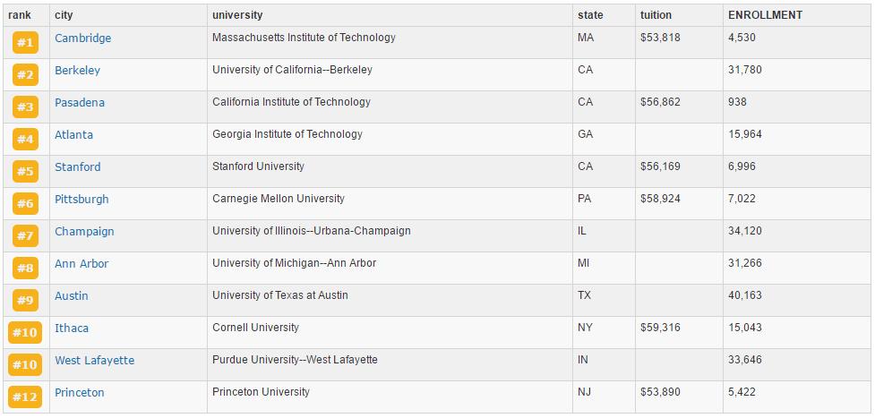 2021USnews美国研究生专业排名:电子电气通信工程专业排名