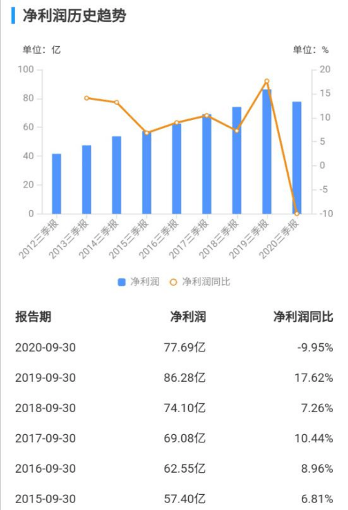 古雷开发区gdp2020前三季度_全年万亿已无悬念 2020前三季度西安GDP7075.31亿元