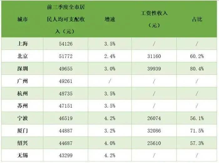 广州人均收入_广州印钞厂待遇收入