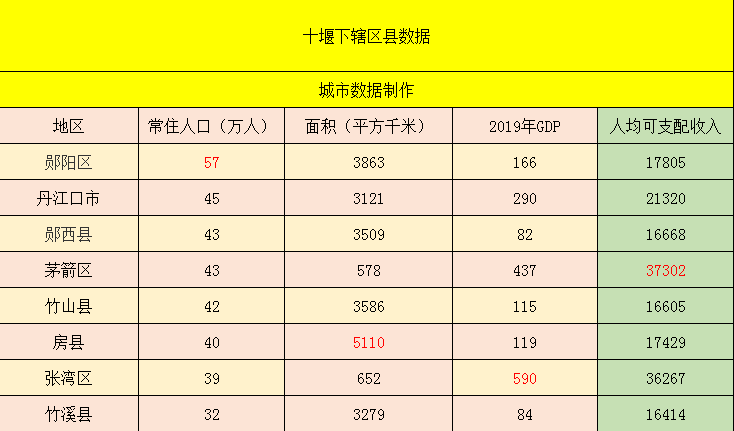 十堰经济总量2018_十堰经济开发区
