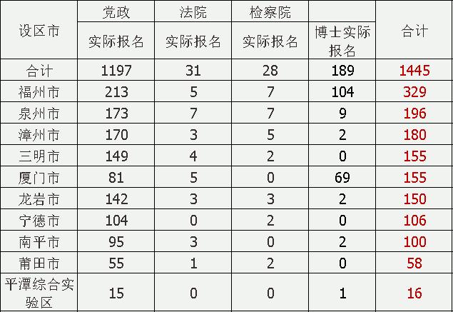 平潭县人口总数是多少_人口普查