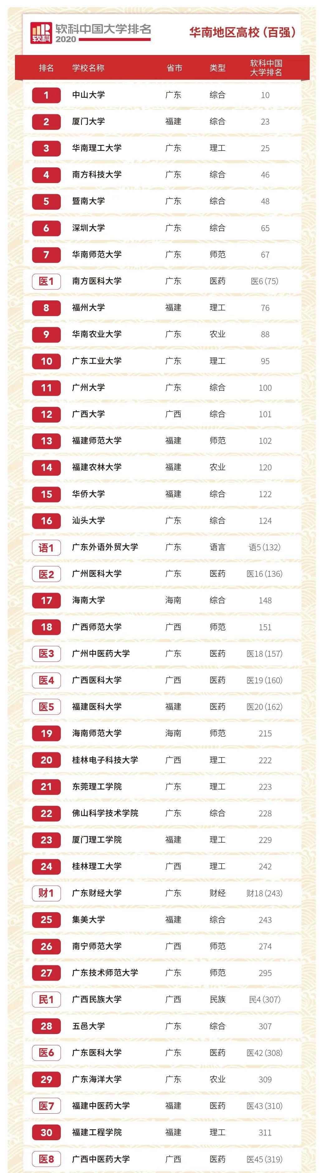 2020软科中国大学排名:长三角及华南地区高校排名