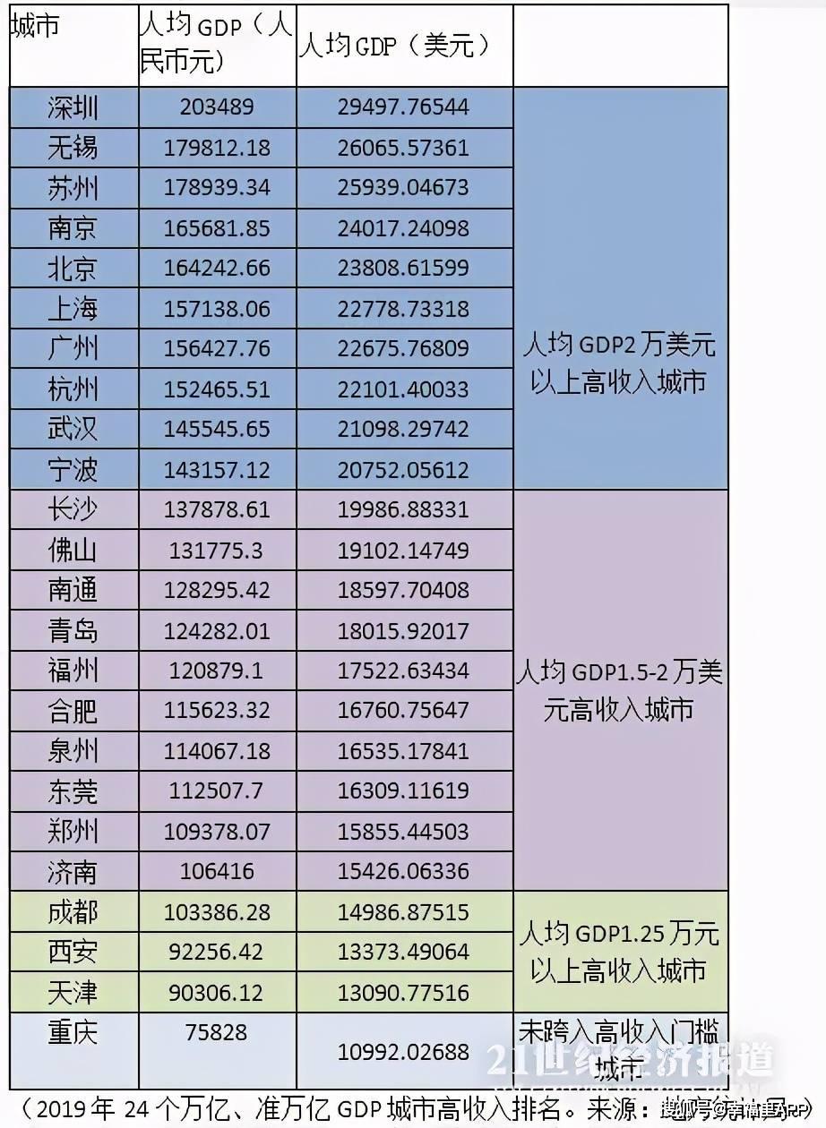 2020人均gdp 美元_2020中国人均gdp地图