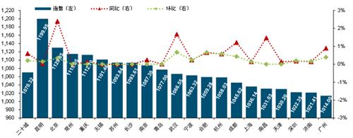 2020年中国物业服务价格指数研究报告