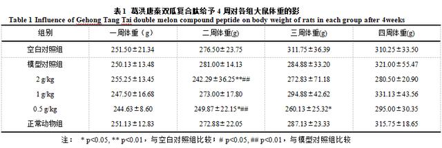 葛洪唐泰双瓜复合肽对II型糖尿病大鼠辅助降血糖的实验研究