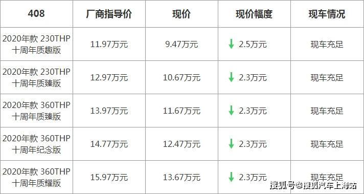 【上海】标致408最高优惠25000元
