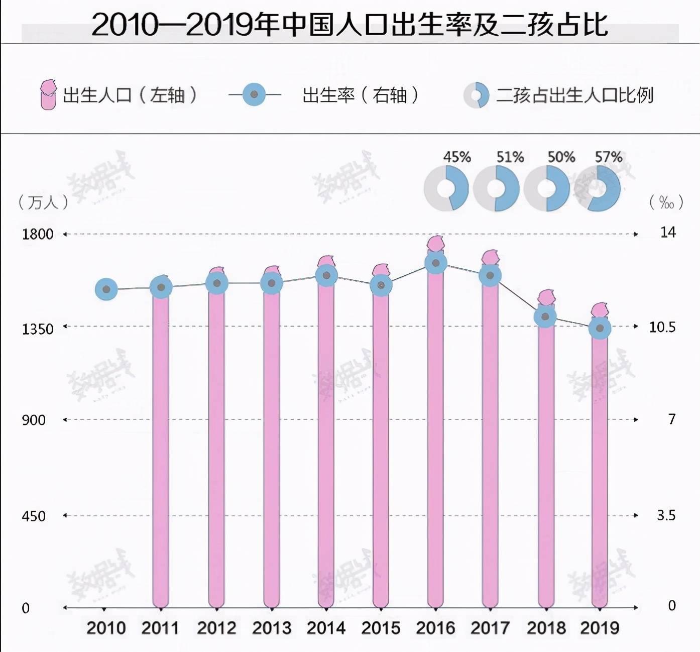人口出生率下降_中国人口出生率曲线图