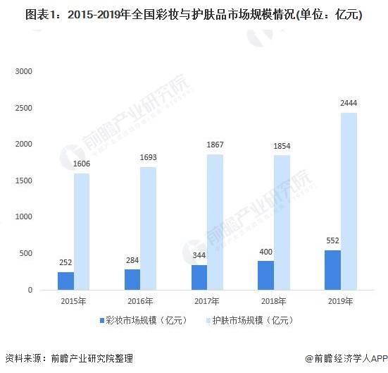 2020年中国彩妆行业市场现状与发展前景分析 开发空间仍然巨大