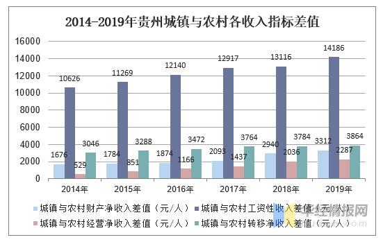 贵州人均消费_贵州消费与云南对比