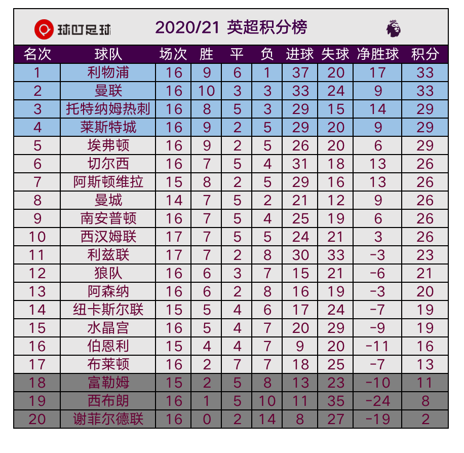 原创             3-0,穆帅终于赢了!热刺近5轮首胜升至第3,孙兴慜又创历史