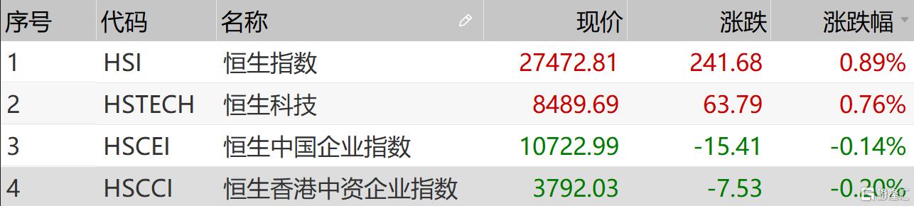 港股收到评论:恒生指数收盘上涨0.89%,迎来良好开端,区块链和军工行业表现强劲