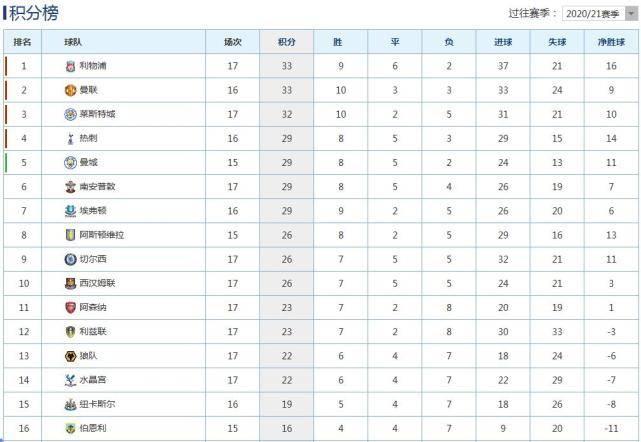 原创             英超积分榜:利物浦0-1爆冷依旧第1,黑马主帅跪地庆祝,曼联33分第2