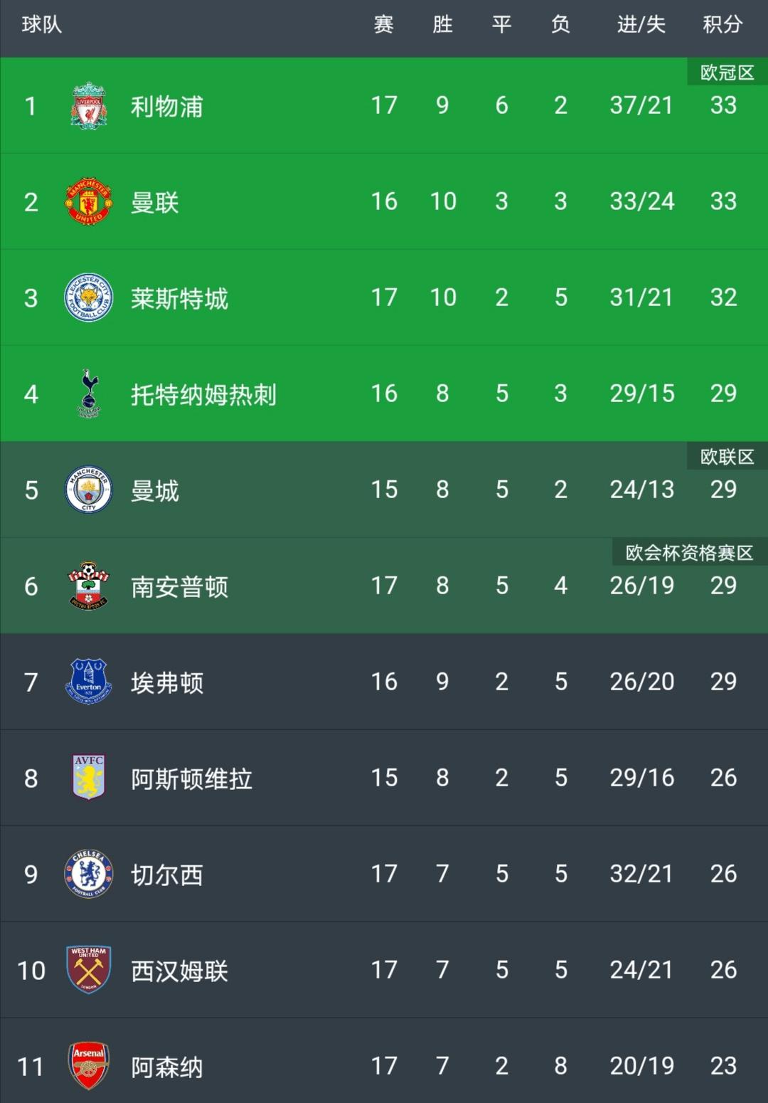 原创             0-1!利物浦3轮不胜,榜首位置已不保,主动权在曼城和曼联