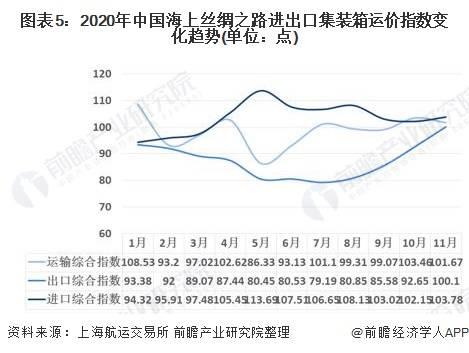 2020年全球港口集装箱行业发展现状分析 新冠疫情下港口集装箱市场发展受挫