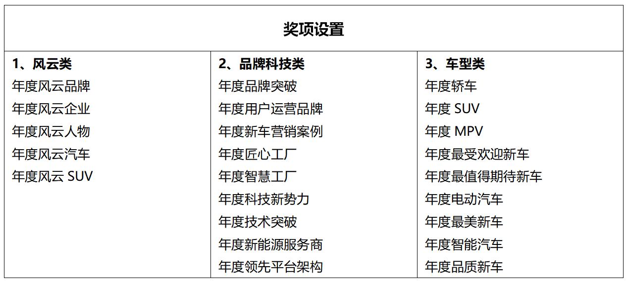 """原创2020-2021搜狐汽车年度选举,""""年度电动汽车"""",谁将骑尘?"""