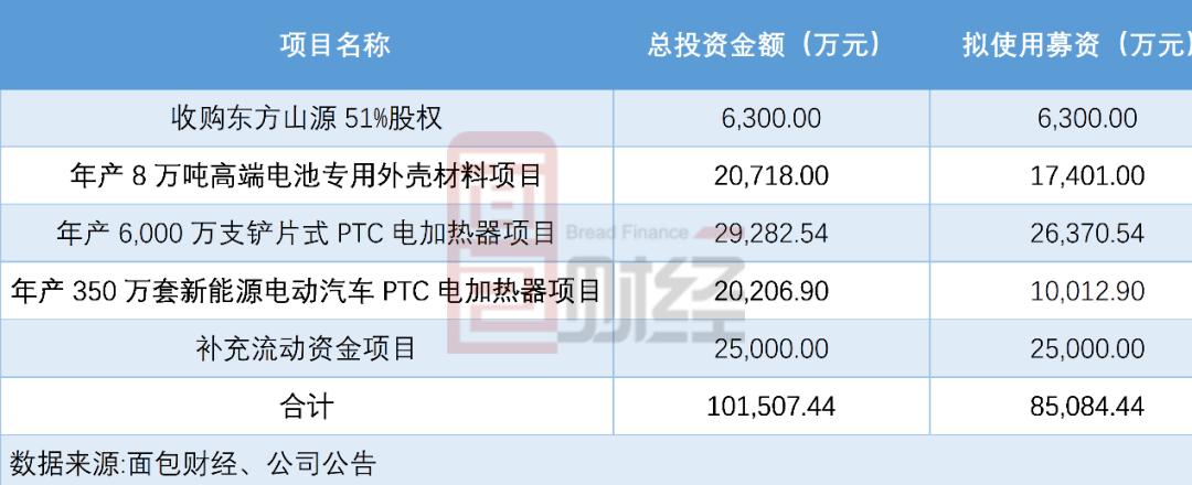 东方电采暖:拟募集8.51亿元回归母公司净利润持续下滑