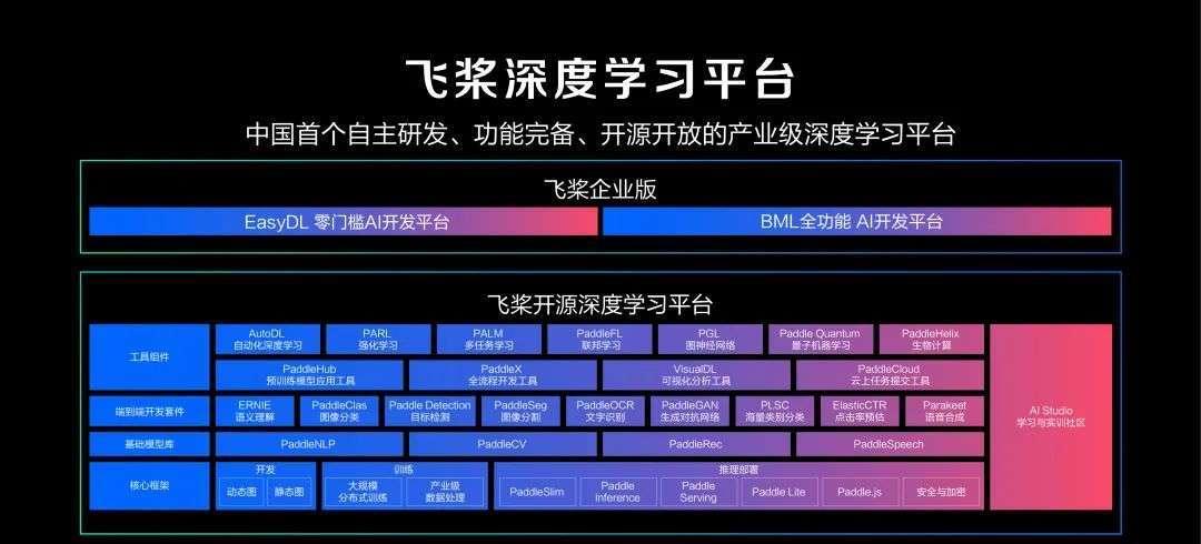 百度AI应运而上:技术自主,赋能百业,书写科技强国中国魂  第2张