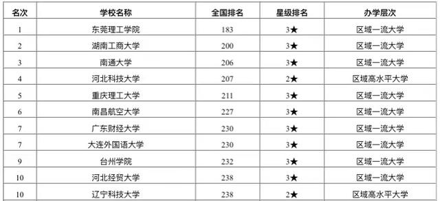 2020全国高校二本排_2020中国考研人气高校排名出炉!清华北大未进前十