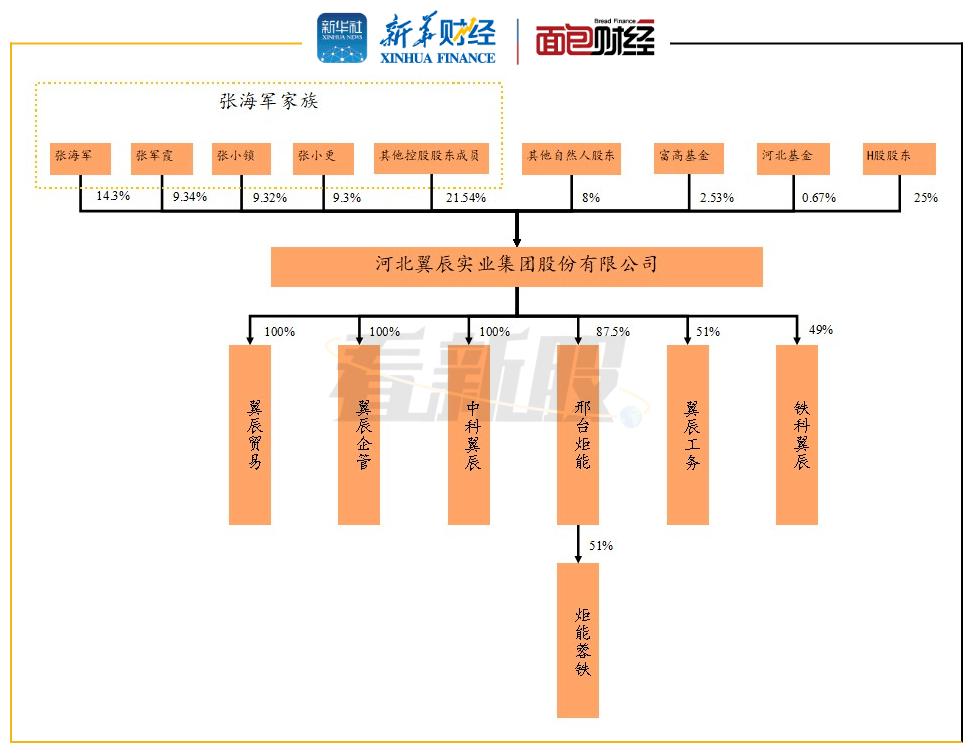 """【看新股】翼辰实业:""""A+H""""两地上市 未来面临技术授权风险"""