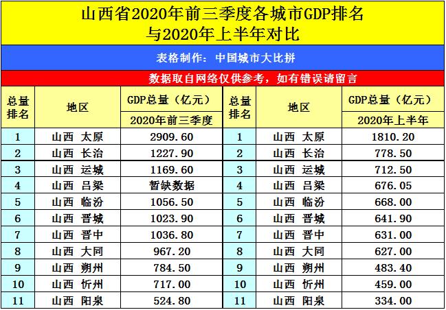 山西2020三季度gdp排名_山西各市gdp排名