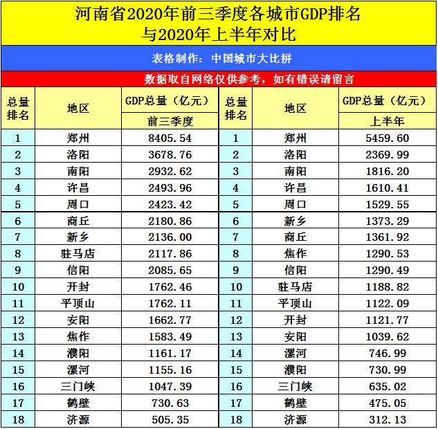 鄂州2020第三季度gdp排名表_2020前三季度GDP前十强城市在湖北招生部分院校录取分整理