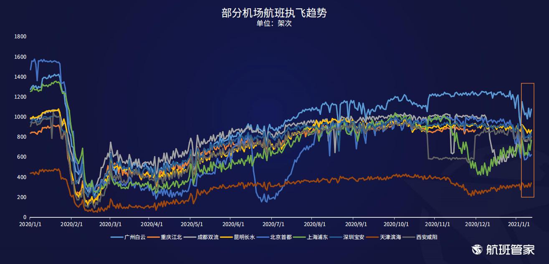 航班管家发布《民航运行周报2021.01.04-01.10》