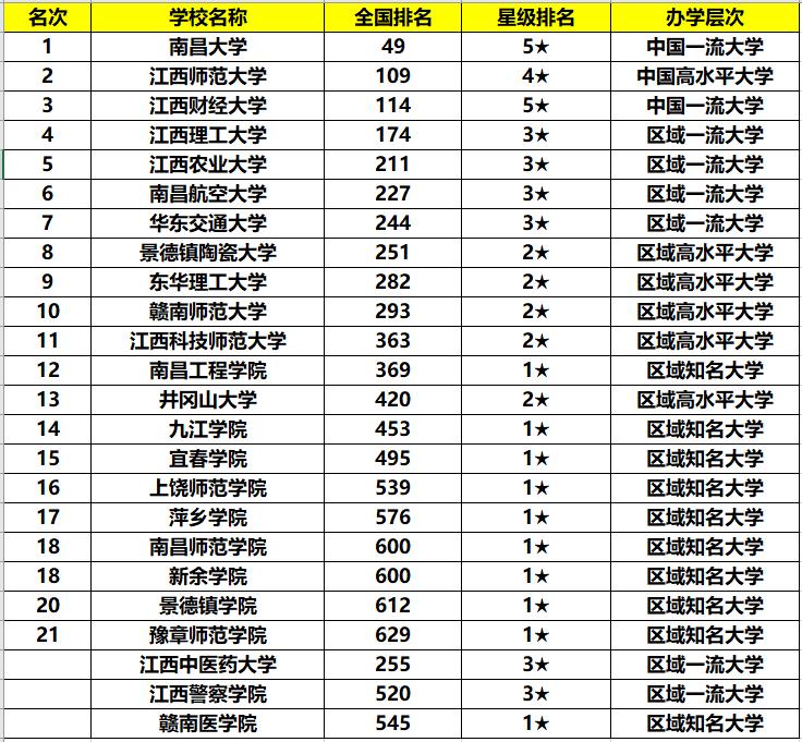 江西财经大学排名_江西财经大学