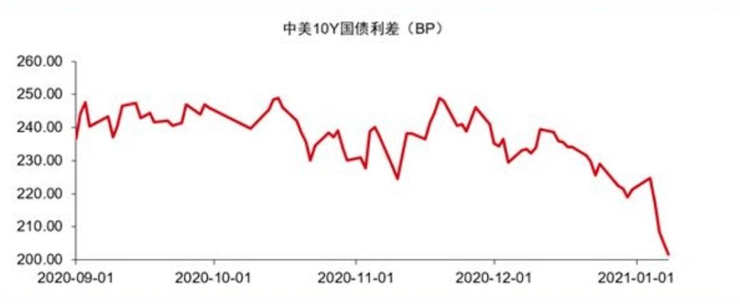 美国大选还没有结束,黄金大跌,来看看美国经济的内在趋势。