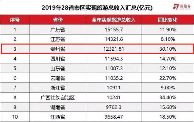 贵州省2018年经济总量_2001年贵州省的照片