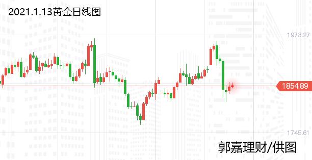 郭嘉理财:美元和美国国债收益率回落,金价有所上扬