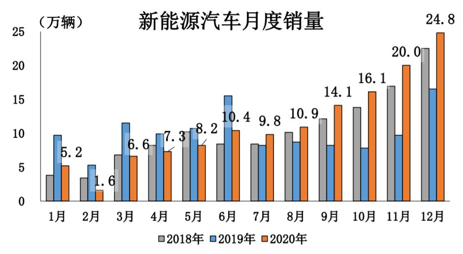 中国汽车工业协会:2020年新能源汽车销量136.7万辆,2021年达到180万辆