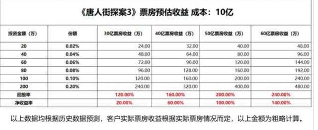10万投资《唐探3》回报超100%?是骗局还是潜规则?