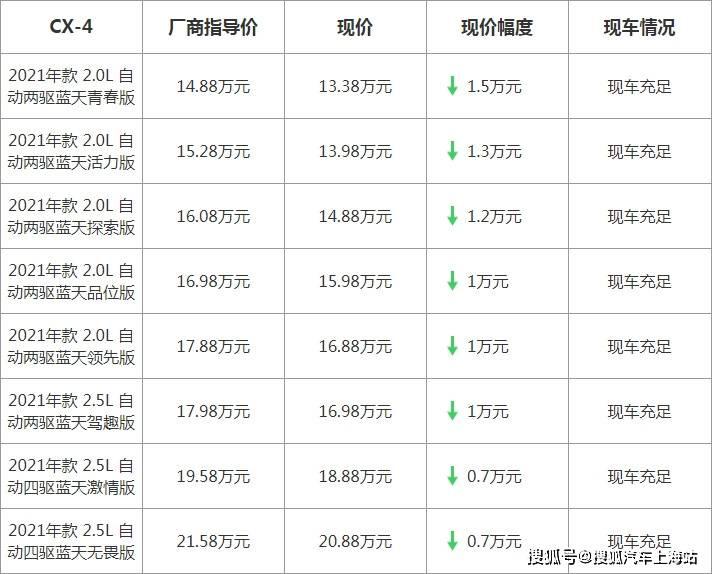 【上海】马自达CX-4最高优惠15000元