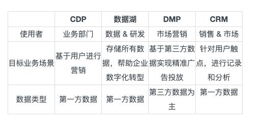 CDP!您的企业真的需要吗?(内附自测表)