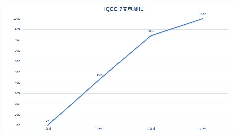 iQOO 7上手体验抢先看,这样的充电速度你爱了吗