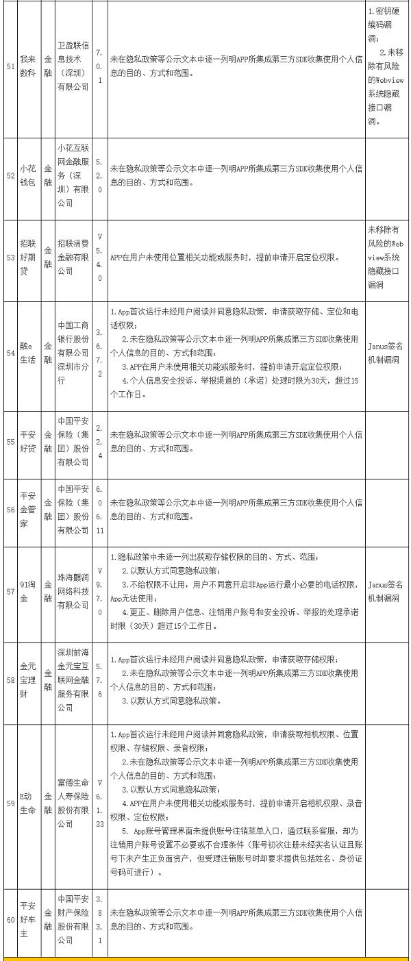 《【蓝冠娱乐官网多少】209款违规APP被责令整改:含30款金融类APP,万达普惠、招联好期货等被点名》