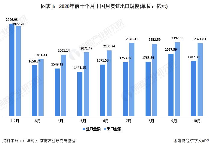 2020年秋季中国对外贸易行业发展现状分析 贸易方式持续优化