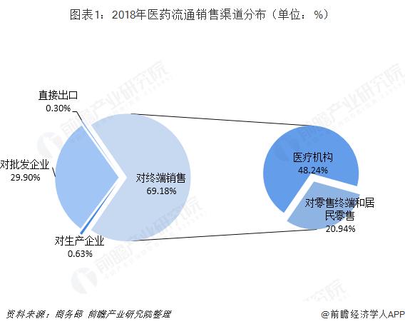 2020年中国医药流通市场竞争格局及发展前景分析 未来市场集中度将有效提升