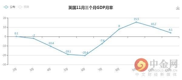 gdp月率_加拿大3月GDP月率公布1.1%,创2020年8月以来新高