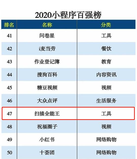 """掃描全能王成功""""登陸""""小程序端 突出重圍沖入2020小程序百強榜"""