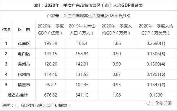 茂名化州上半年gdp_茂名市2020年上半年GDP排行榜出炉啦!电白名列竟然排在……