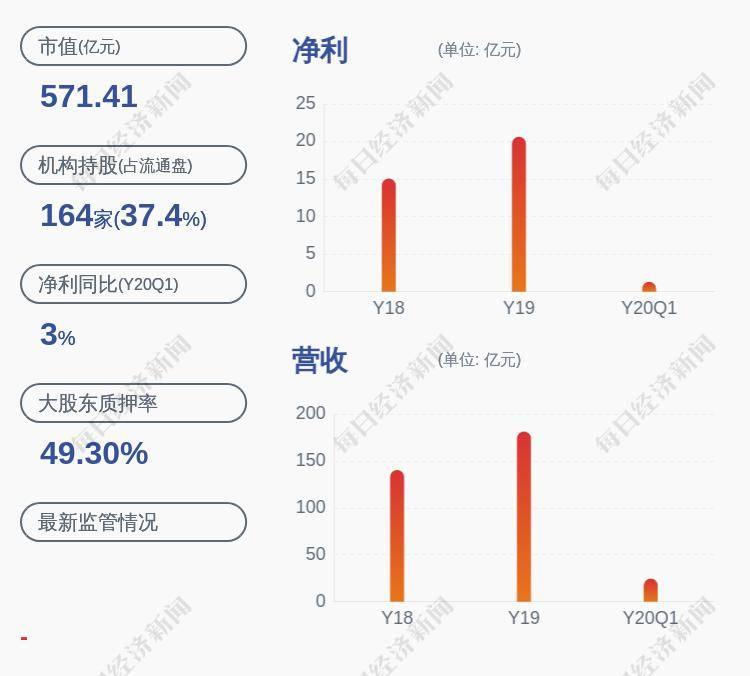 东方雨虹:公司控股股东进行股票质押式回购交易、质押展期及解除质押