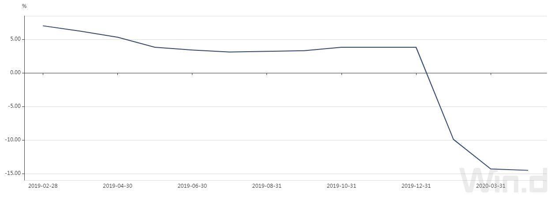 地方预算报告:2020年财政收入预计下降5.3%抗疫特别国债本金偿还央地三七开