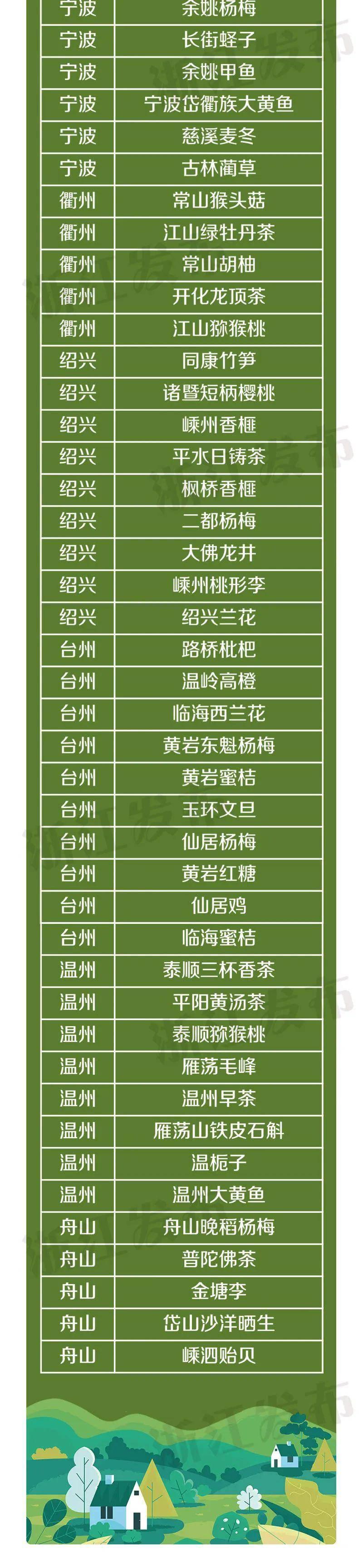 浙江省115个国家农产品地理标志3