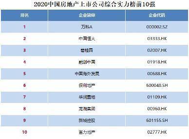 2020中国房地产上市公司百强揭晓行业分化趋势延续